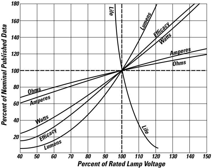 Voltage Variation Effects