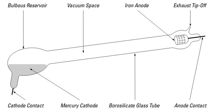 The Discharge Length Was Fifty Inches 1270 Mm Tube Diameter One Inch 25 And First Model Is Illustrated In Figure 11