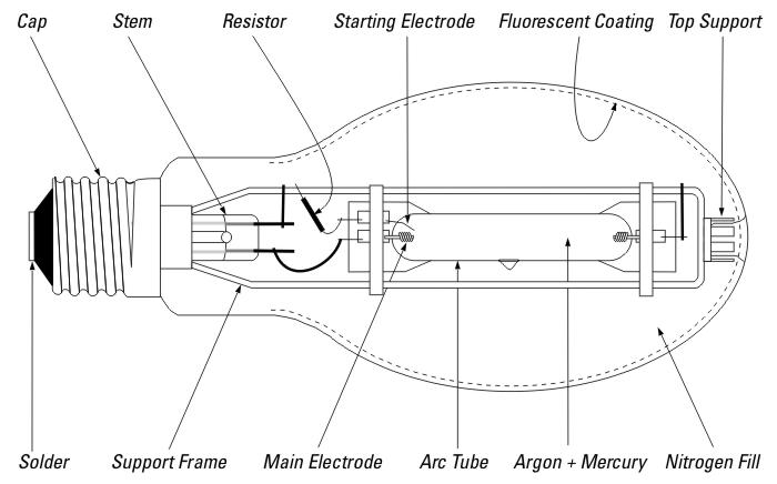 sodium vapor lamp wiring diagram