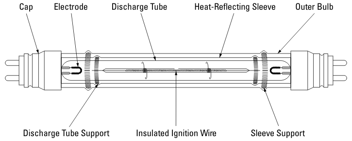 high pressure sodium lamp wiring diagram high the low pressure sodium lamp on high pressure sodium lamp wiring diagram