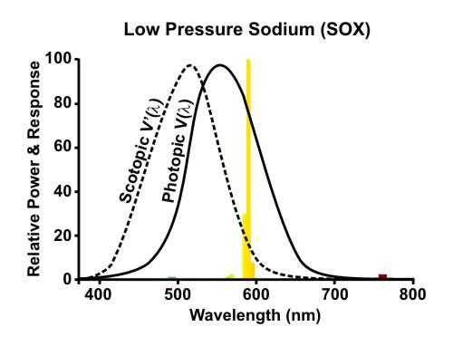 sodium lamp diagram  great sodium lamp diagram with sodium lamp diagram  amertac fluorescent
