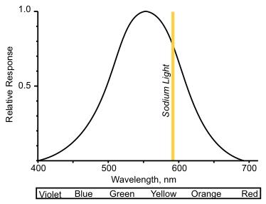 The Low Pressure Sodium Lamp