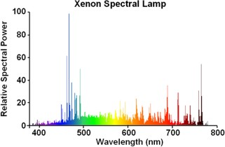 Philips LL Spectral Xenon